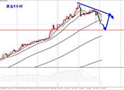 李生论金:油价加速回撤再多,黄金回撤1304先看反弹