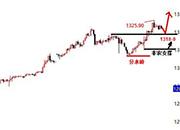 景良东:原油继续多看破高,黄金1318-9日内多!