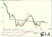 盛文兵:市场聚焦非农,黄金非美货币逢低多