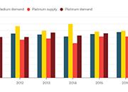 侯文斌:浅析铂金价格均值回归的可能