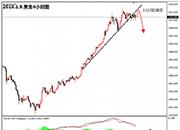 盛文兵:通胀压力上升,黄金逢高参与空头
