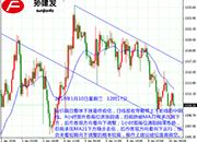 孙建发:美元指数W底向上突破 黄金短线回调越发明显