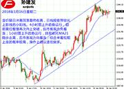 孙建发:美元指数持续疲软 黄金非美强势走高
