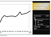 侯文斌:中国汽车销售或将主宰铂族金属的价格趋势