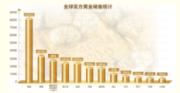 中国央行购金今年或将回归