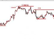 景良东:黄金震荡有待观察,英镑低多继续看高!