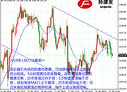 孙建发:美元指数低位区间震荡 黄金高位滞涨整理态势