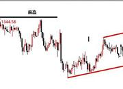 景良东:黄金仍有上升动能,但震荡中注意节奏把握!