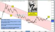 曙光!银价过去七年暴跌66%,如今终于将走出下降通道?