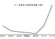無錫不銹鋼電子交易中心鎳鈷交收量連續兩年成倍增長 占比全國消費量近半