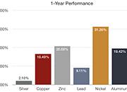 侯文斌:活跃的黄金价格或将助推白银价格波动的活力