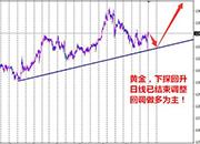 孙本伟:三月加息概率不低,黄金回升结束调整!