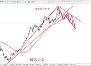 破冰点金:黄金如预期大跌看延续 原油震荡走低迎调整