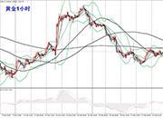 李生论金:黄金反弹短期仍跌,原油强势直奔65