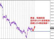 孙本伟:黄金日线三连阳,1251能否支撑上涨!