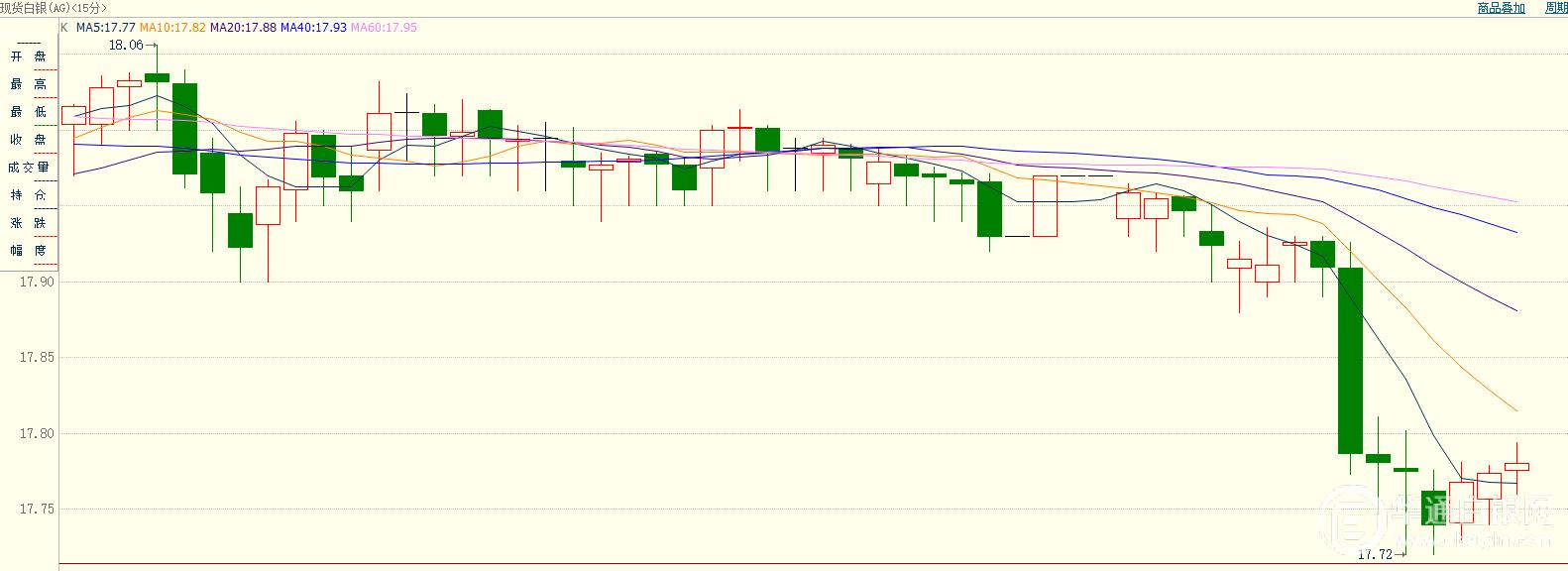 国际贸易形势向好,避险情绪降温,白银走跌