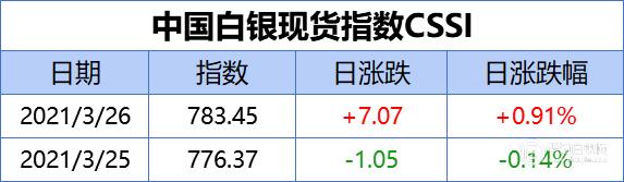 中国白银现货指数CSSI走势日报(2021-3-26)