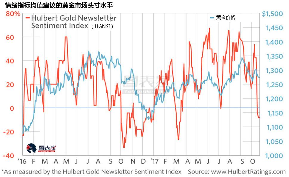黄金市场悲观情绪接近极值,或预示入场做多时机
