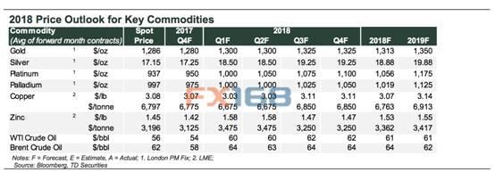 (2018年关键金属价格展望 来源:道明证券、FX168财经网)