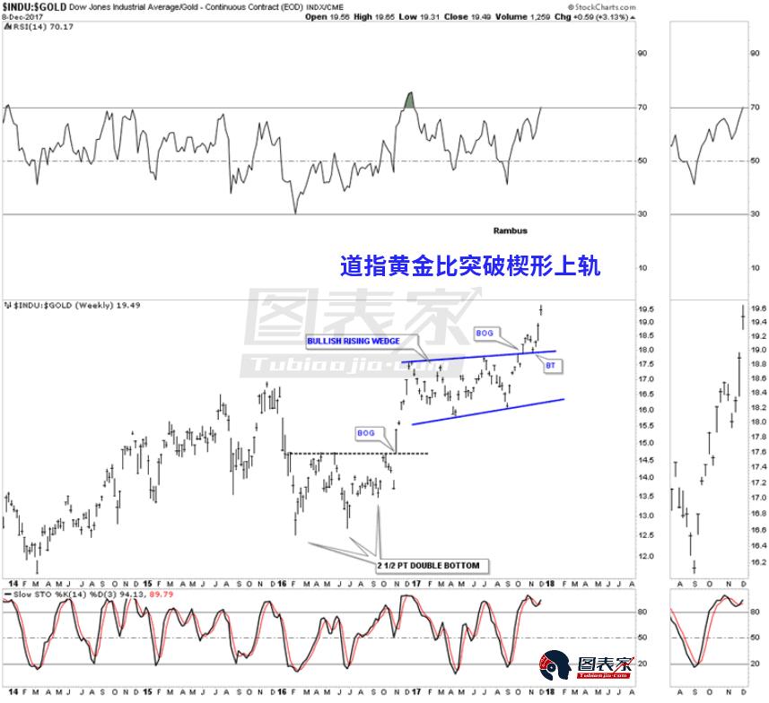 道指黄金比上涨时,说明股市表现优于黄金,反之则黄金表现优于股市。
