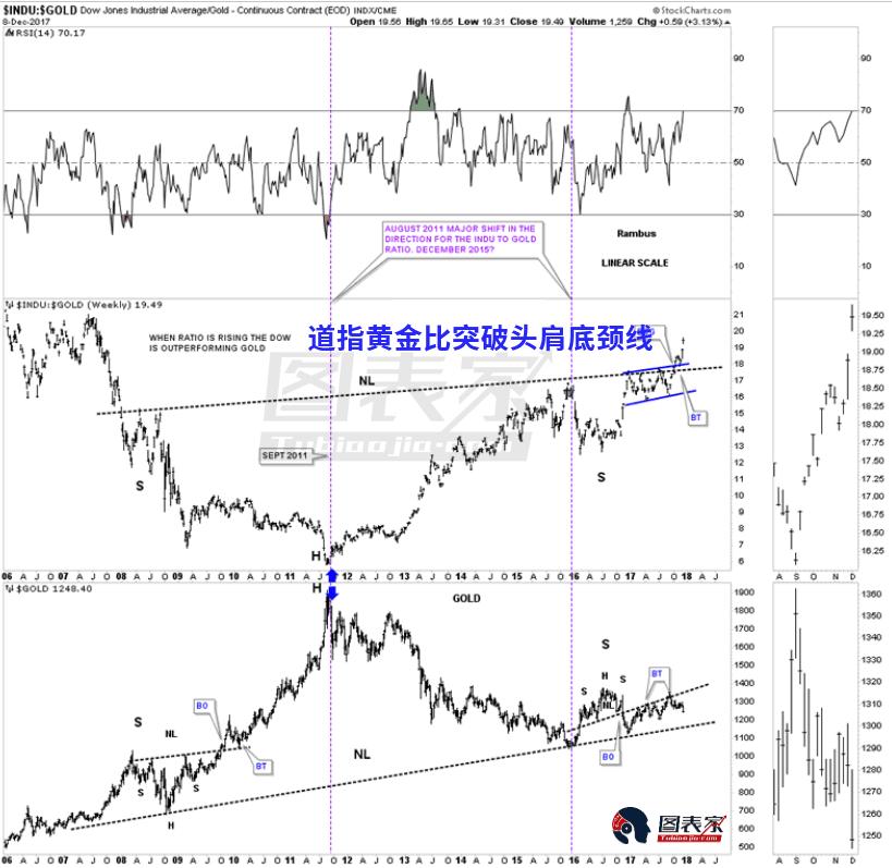 长期来看,10年图表显示道指黄金比呈现出一个巨大的头肩底形态,近期比率突破了头肩颈线,股市表现再次领先黄金。