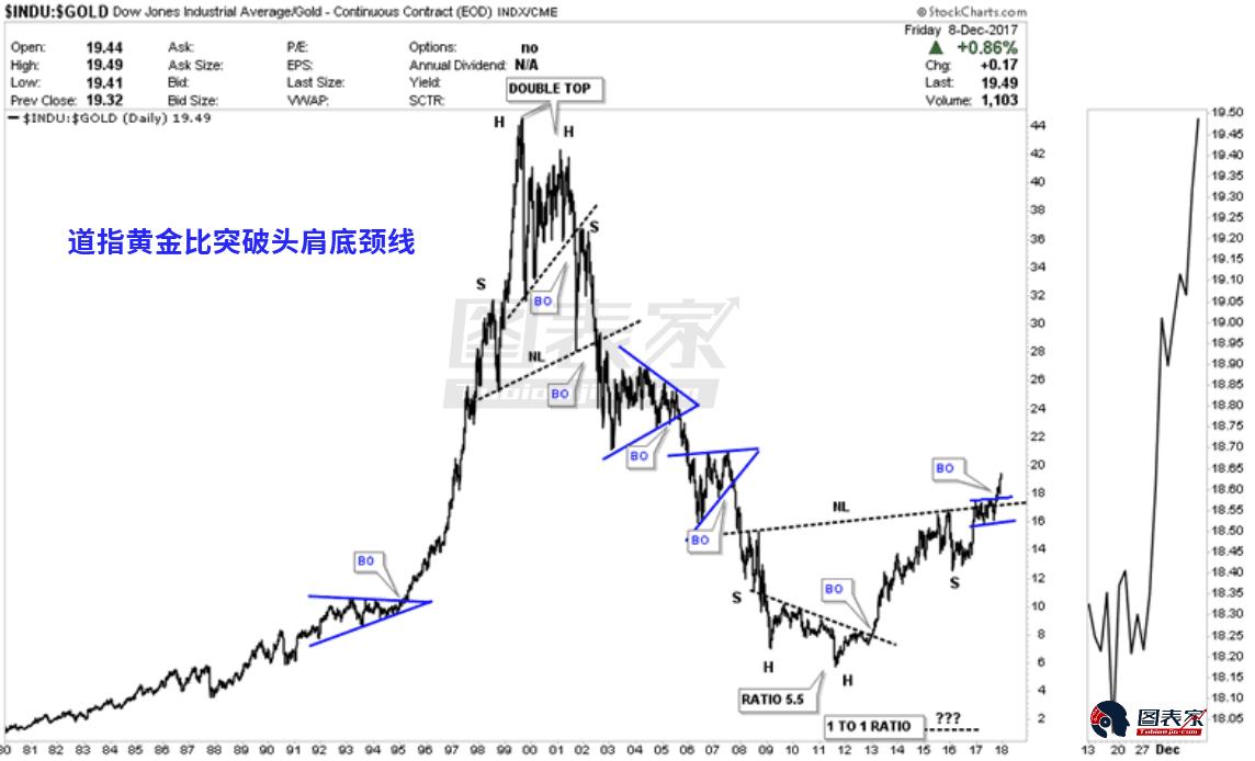最后,38年的日线图较为准确地展示了何时应当选择投资股票,何时投资黄金。例如,2000年比率形成了一个非常明显的双顶,股市被过度高估,此时应当远离股票投资。