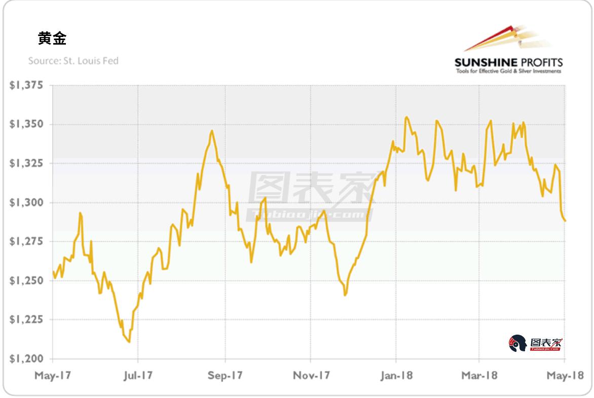 美元的强势反弹迫使黄金价格下跌,另一方面,中美贸易战的缓解也让市场避险情绪降温,对黄金不利。