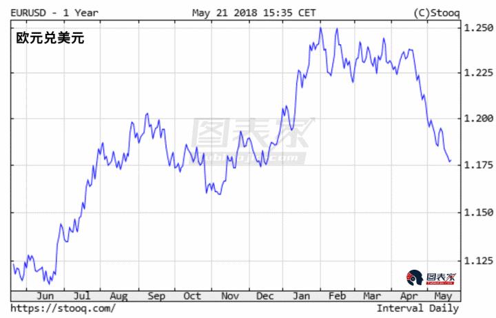 """另一方面,意大利财政政策的担忧打压了欧元,欧央行加息预期推迟也给了欧元""""当头一棒""""。这变相推动了美元的反弹。"""