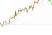 欧元不敌美元涨势 空头依旧 欧元/美元2周高位拱手相让