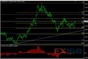 英镑/美元10月26日最新交易策略