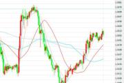 10月31日交易推荐之趋势追踪:英镑/美元
