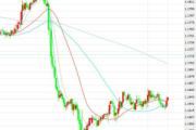 11月1日交易推荐之趋势追踪:欧元/美元