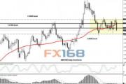 富拓FXTM:英镑/美元、美元指数及欧元/美元技术分析