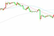 油价涨势退去 美元/加元反击起涨