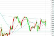 11月10日交易推荐之趋势追踪:英镑/美元