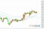 11月13日交易推荐之趋势追踪:欧元/美元
