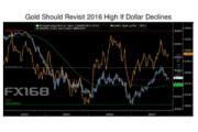 """策略师:美元恢复跌势的时机已""""成熟"""" 黄金即将爆发?"""