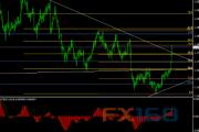 欧元/美元11月15日最新交易策略