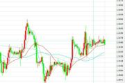 11月16日交易推荐之趋势追踪:英镑/美元