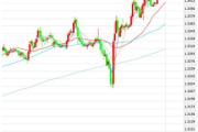 11月30日交易推荐之趋势追踪:英镑/美元