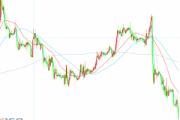 欧元/英镑延续跌势跌破0.8780 刷新近一周低点