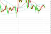 12月5日交易推荐之趋势追踪:欧元/美元