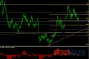 欧元/美元12月7日最新交易策略