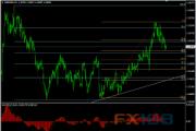 英镑/美元12月8日最新交易策略