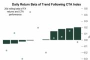 道明银行:CTA基金表现模型偏向看多美元 纽元减持幅度最大