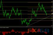 欧元/美元12月11日最新交易策略
