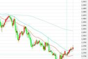 12月11日交易推荐之趋势追踪:欧元/美元