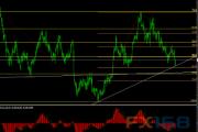 欧元/美元12月13日最新交易策略