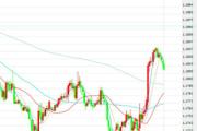 12月14日交易推荐之趋势追踪:欧元/美元
