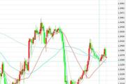 12月19日交易推荐之趋势追踪:英镑/美元